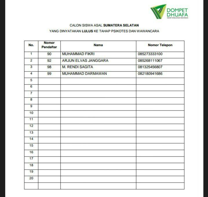 Daftar nama siswa yang berhak mengikuti tes berikutnya